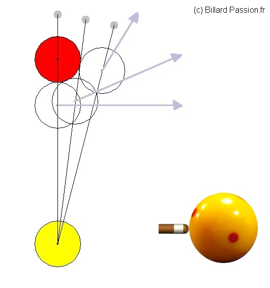 direction in billiard with center attack